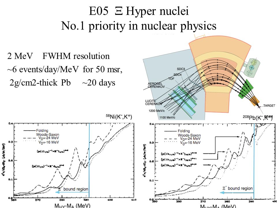 15 E05  Hyper nuclei No.1 priority in nuclear physics 2 MeV FWHM resolution ~6 events/day/MeV for 50 msr, 2g/cm2-thick Pb ~20 days