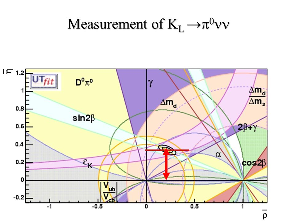 16 Measurement of K L →   Measurement of K L →  
