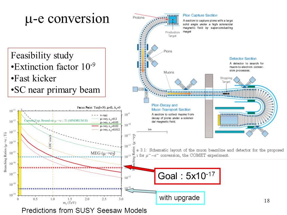 18  -e conversion Feasibility study Extinction factor 10 -9 Fast kicker SC near primary beam Goal : 5x10 -17 Predictions from SUSY Seesaw Models with upgrade
