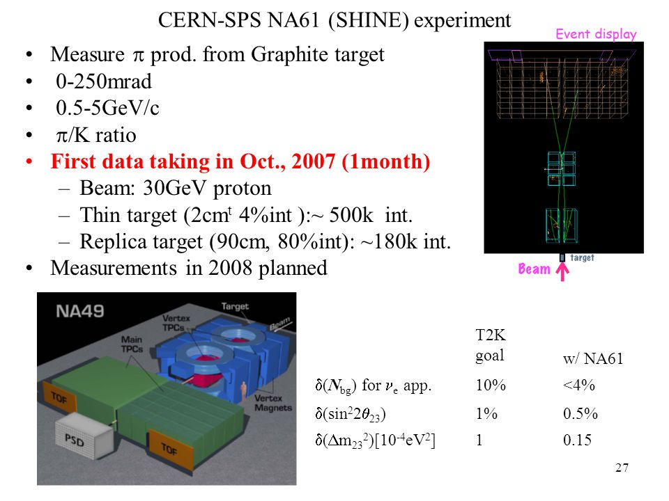 27 Measure  prod. from Graphite target 0-250mrad 0.5-5GeV/c  K ratio First data taking in Oct., 2007 (1month) –Beam: 30GeV proton –Thin target (2cm