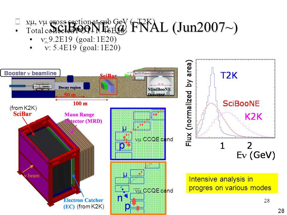 28 SciBooNE @ FNAL (Jun2007~)  cross section at sub GeV (~T2K) Total collected POT: 1.
