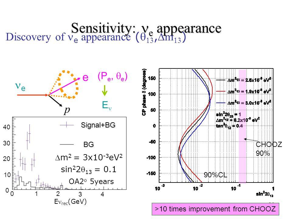 30 E rec (GeV) Signal+BG BG 012 3 0 10 20 30 40 Sensitivity: e appearance  Discovery of  e appearance ( , m  ) (P e,  e ) E e p e 4 OA2 o 5years m 2 = 3x10 -3 eV 2 sin 2 2 13 = 0.1 CHOOZ 90% >10 times improvement from CHOOZ 90%CL