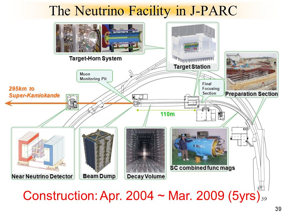 39 The Neutrino Facility in J-PARC 39 Preparation Section SC combined func mags Target-Horn System Target Station Decay Volume Beam Dump Final Focusing Section Muon Monitoring Pit Near Neutrino Detector 295km to Super-Kamiokande 110m Construction: Apr.