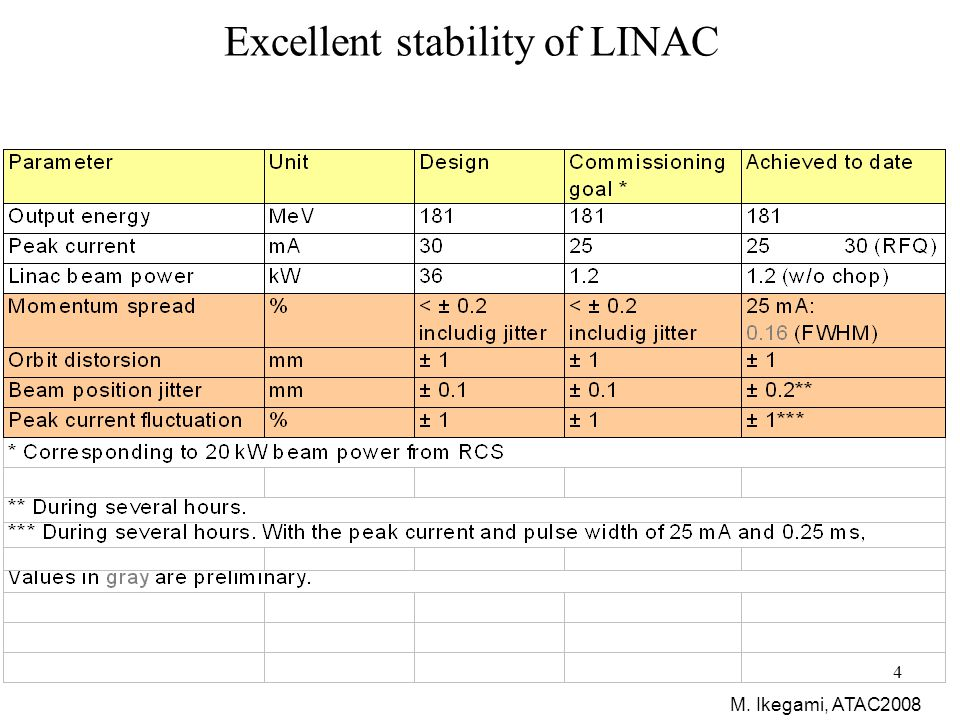 5 Status of RCS (Commissioned Nov 2007) Collimator section RF section Beam injection section Circumference 348 m Repetition rate25 Hz Injection energy181/400 MeV Extraction energy3 GeV Harmonic number2 RF section from Linac to MLF RCS to MR 1st arc section Two beam transport lines 3NBT:transport line to the MLF 3-50BT: transport line to the MR 3NBT 3-50BT MR MLF Injection section Extraction section