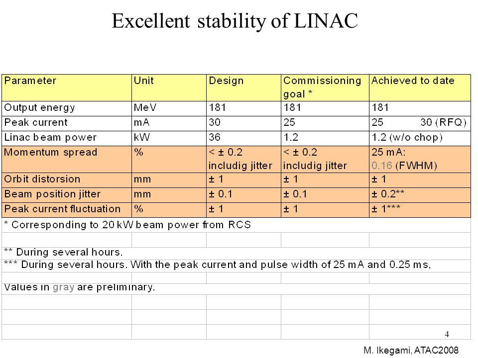 45 3  sensitivity for CPV in T2K no BG signal stat only (signal+BG) stat only stat+2%syst.