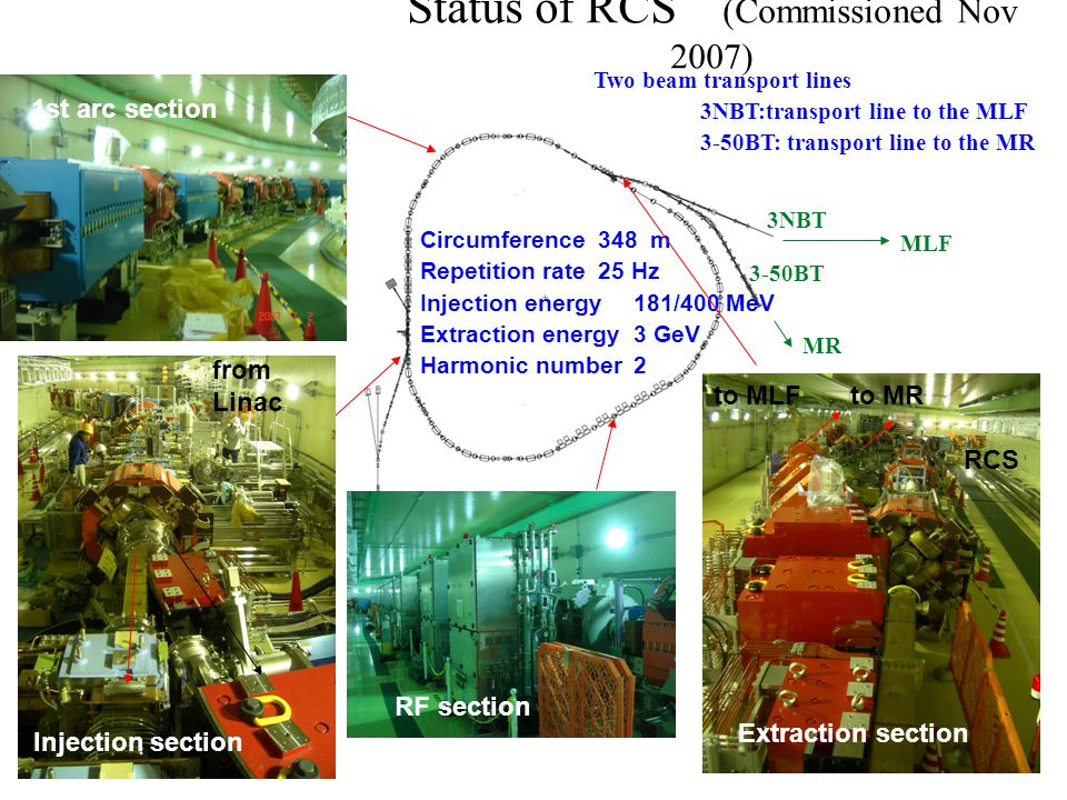 5 Status of RCS (Commissioned Nov 2007) Collimator section RF section Beam injection section Circumference 348 m Repetition rate25 Hz Injection energy