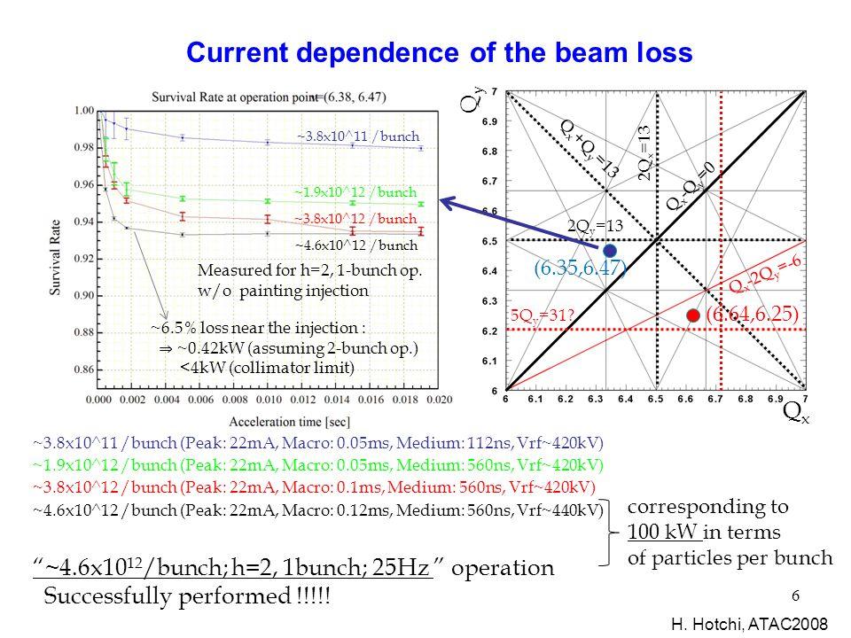 6 QxQx QyQy (6.35,6.47) (6.64,6.25) ~3.8x10^11 /bunch (Peak: 22mA, Macro: 0.05ms, Medium: 112ns, Vrf~420kV) ~1.9x10^12 /bunch (Peak: 22mA, Macro: 0.05ms, Medium: 560ns, Vrf~420kV) ~3.8x10^12 /bunch (Peak: 22mA, Macro: 0.1ms, Medium: 560ns, Vrf~420kV) ~4.6x10^12 /bunch (Peak: 22mA, Macro: 0.12ms, Medium: 560ns, Vrf~440kV) Measured for h=2, 1-bunch op.
