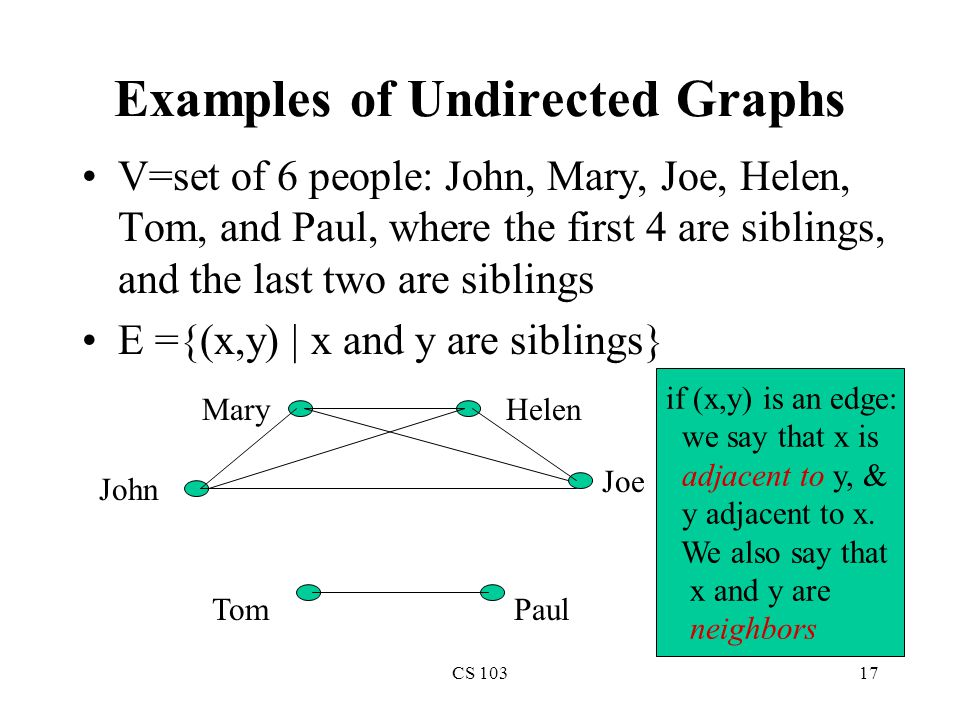 CS 10317 Examples of Undirected Graphs V=set of 6 people: John, Mary, Joe, Helen, Tom, and Paul, where the first 4 are siblings, and the last two are siblings E ={(x,y) | x and y are siblings} John Joe MaryHelen TomPaul if (x,y) is an edge: we say that x is adjacent to y, & y adjacent to x.