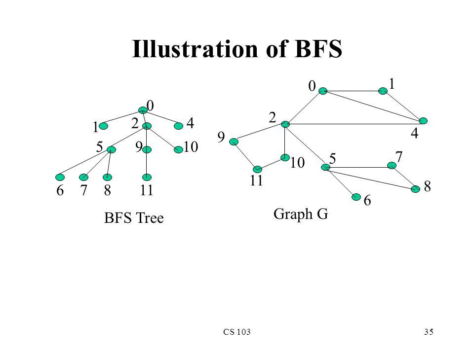 CS 10335 Illustration of BFS 0 1 2 4 5 6 7 8 9 10 11 0 1 42 5 678 9 10 BFS Tree Graph G