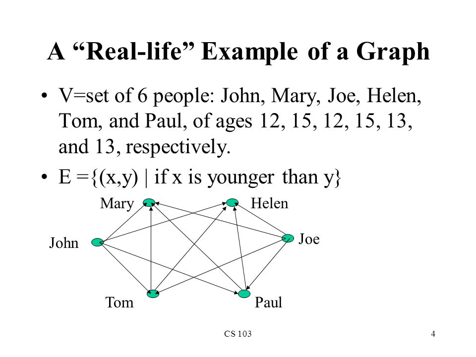 CS 1034 A Real-life Example of a Graph V=set of 6 people: John, Mary, Joe, Helen, Tom, and Paul, of ages 12, 15, 12, 15, 13, and 13, respectively.