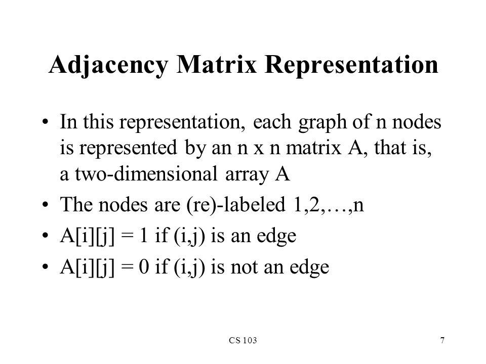 CS 1038 Example of Adjacency Matrix 0 1 4 2 3 0 1 0 1 0 0 0 1 0 0 1 0 0 0 0 0 0 0 4 0 A =