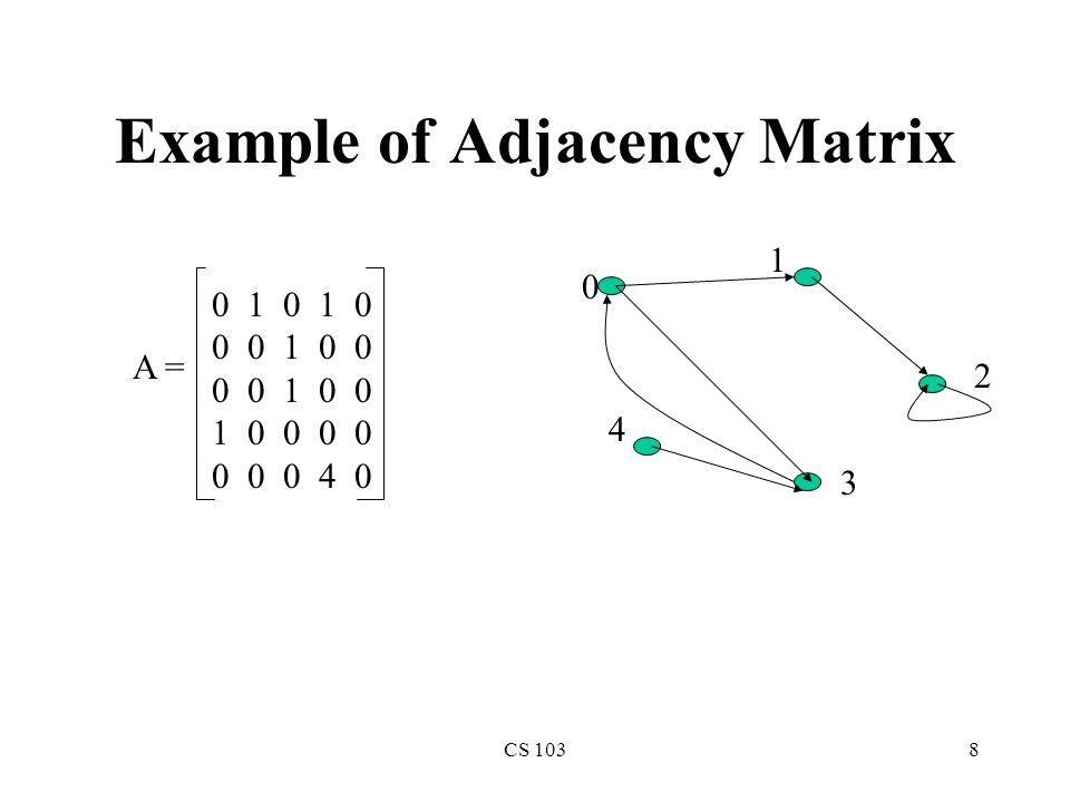 CS 10319 Example of Representations Linked Lists: L[0]: 1, 2, 3 L[1]: 0, 2, 3 L[2]: 0, 1, 3 L[3]: 0, 1, 2 L[4]: 5 L[5]: 4 John 2Joe 3 Mary 0Helen 1 Tom 4Paul 5 0 1 1 1 0 0 1 0 1 1 0 0 1 1 0 1 0 0 1 1 1 0 0 0 0 0 0 0 0 1 0 0 0 0 1 0 A = Adjacency Matrix: