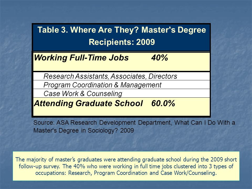 Working Full-Time Jobs40% Attending Graduate School60.0% Program Coordination & Management Case Work & Counseling Table 3.