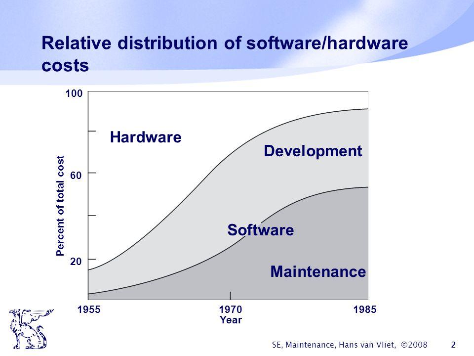 SE, Maintenance, Hans van Vliet, ©2008 2 Relative distribution of software/hardware costs Hardware Development Software Maintenance 195519701985 Year