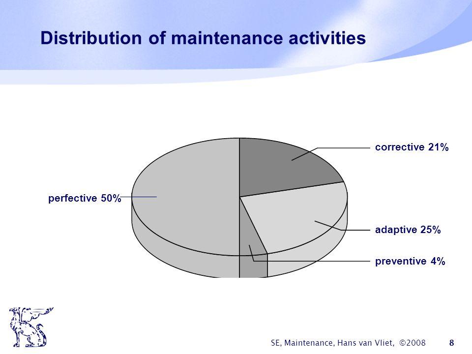 SE, Maintenance, Hans van Vliet, ©2008 8 Distribution of maintenance activities corrective 21% adaptive 25% preventive 4% perfective 50%