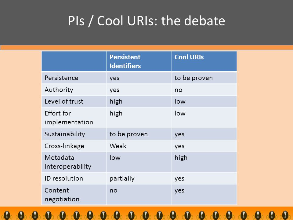PIs / Cool URIs: the debate Persistent Identifiers Cool URIs Persistenceyesto be proven Authorityyesno Level of trusthighlow Effort for implementation highlow Sustainabilityto be provenyes Cross-linkageWeakyes Metadata interoperability lowhigh ID resolutionpartiallyyes Content negotiation noyes