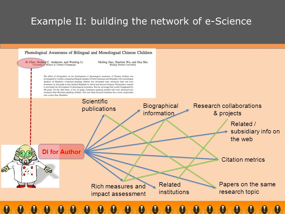 Scientific publications Biographical information Research collaborations & projects Papers on the same research topic DI for Author Citation metrics Related institutions Example II: building the network of e-Science Related / subsidiary info on the web Rich measures and impact assessment