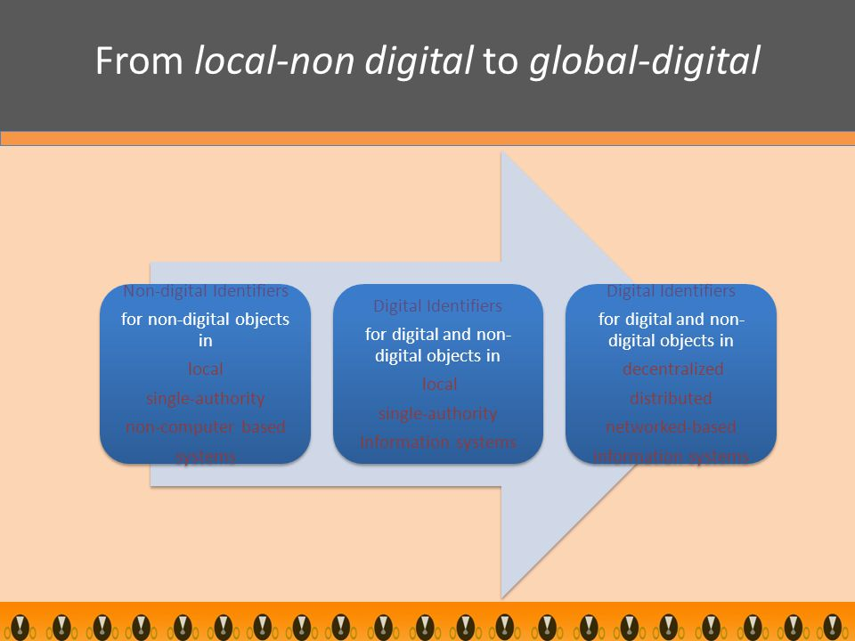 From local-non digital to global-digital Non-digital Identifiers for non-digital objects in local single-authority non-computer based systems Digital Identifiers for digital and non- digital objects in local single-authority Information systems Digital Identifiers for digital and non- digital objects in decentralized distributed networked-based information systems