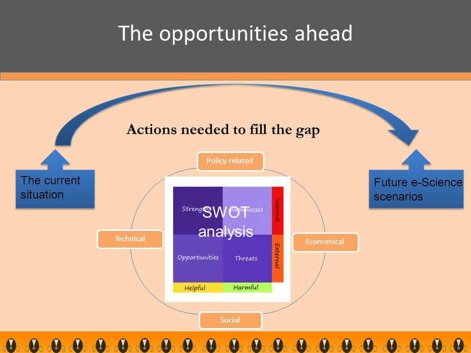 The opportunities ahead Policy-related Economical Social Technical SWOT analysis The current situation Future e-Science scenarios Actions needed to fill the gap