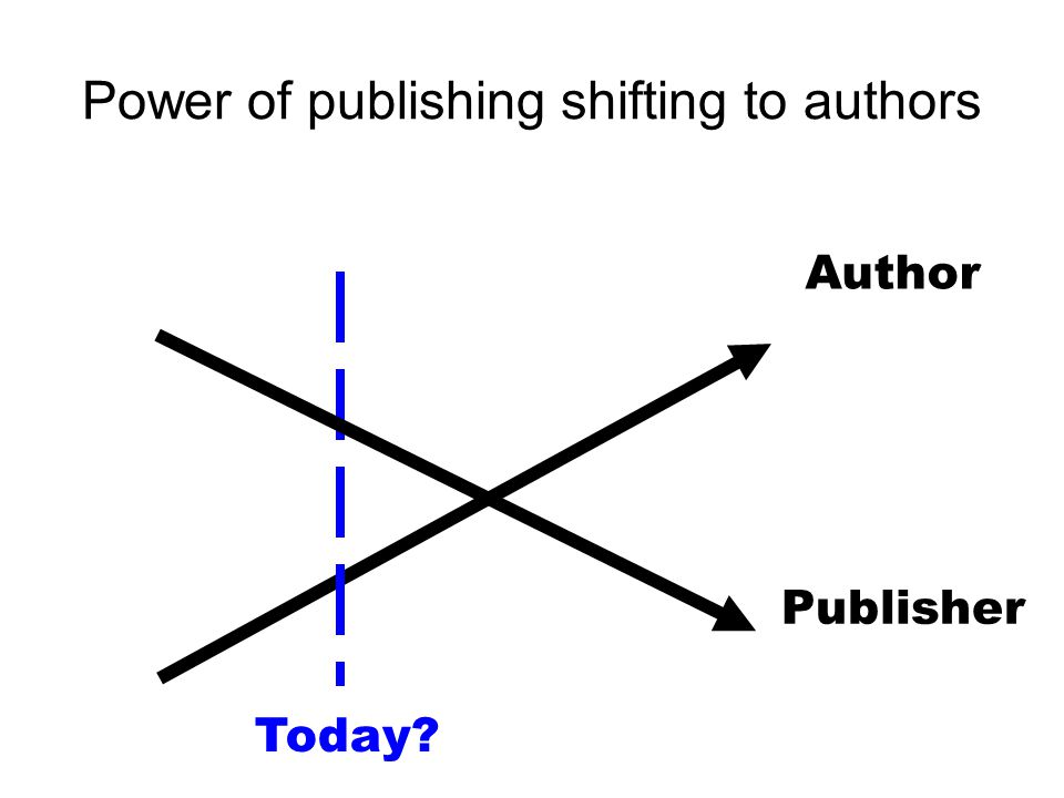 Power of publishing shifting to authors Author Today Publisher