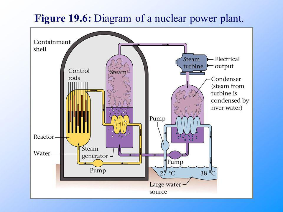 Figure 19.6: Diagram of a nuclear power plant.