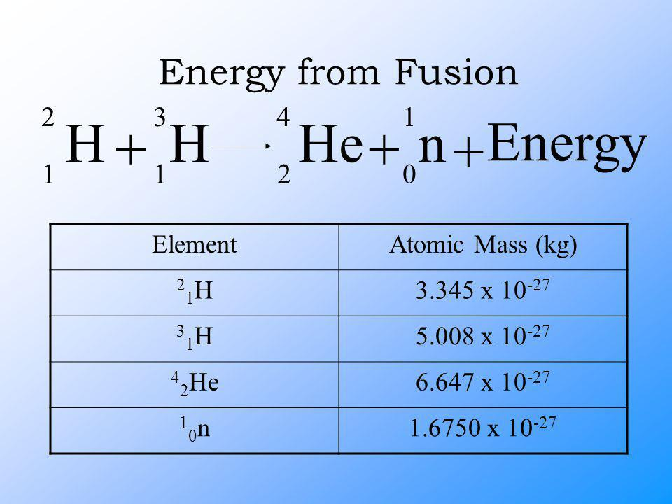 Energy from Fusion ElementAtomic Mass (kg) 21H21H3.345 x 10 -27 31H31H5.008 x 10 -27 4 2 He6.647 x 10 -27 10n10n1.6750 x 10 -27 H 2 1 + He 4 2 + n 1 0 H 3 1 + Energy
