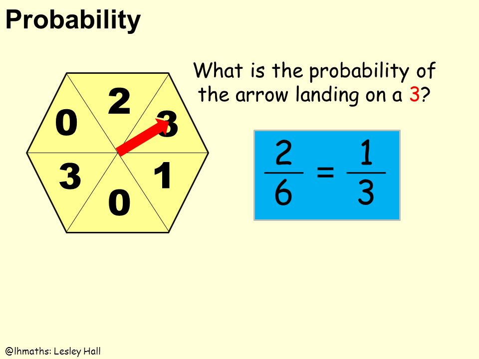 Probability @lhmaths: Lesley Hall 3 0 0 2 3 1 What is the probability of the arrow landing on a 3? 2 6 1 3 =