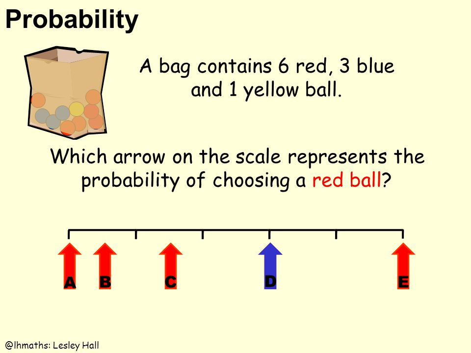 Probability @lhmaths: Lesley Hall Which arrow on the scale represents the probability of choosing a red ball? A bag contains 6 red, 3 blue and 1 yello