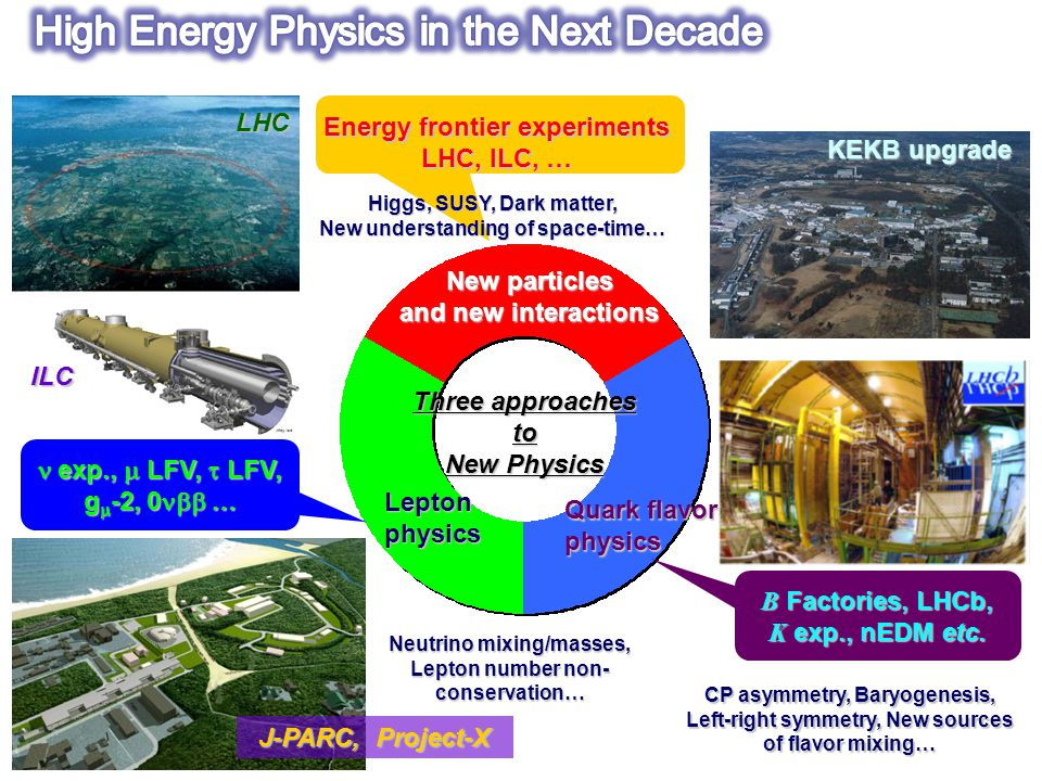 Three approaches to New Physics New particles and new interactions Leptonphysics Energy frontier experiments LHC, ILC, … LHC ILC Higgs, SUSY, Dark matter, New understanding of space-time… B Factories, LHCb, K exp., nEDM etc.