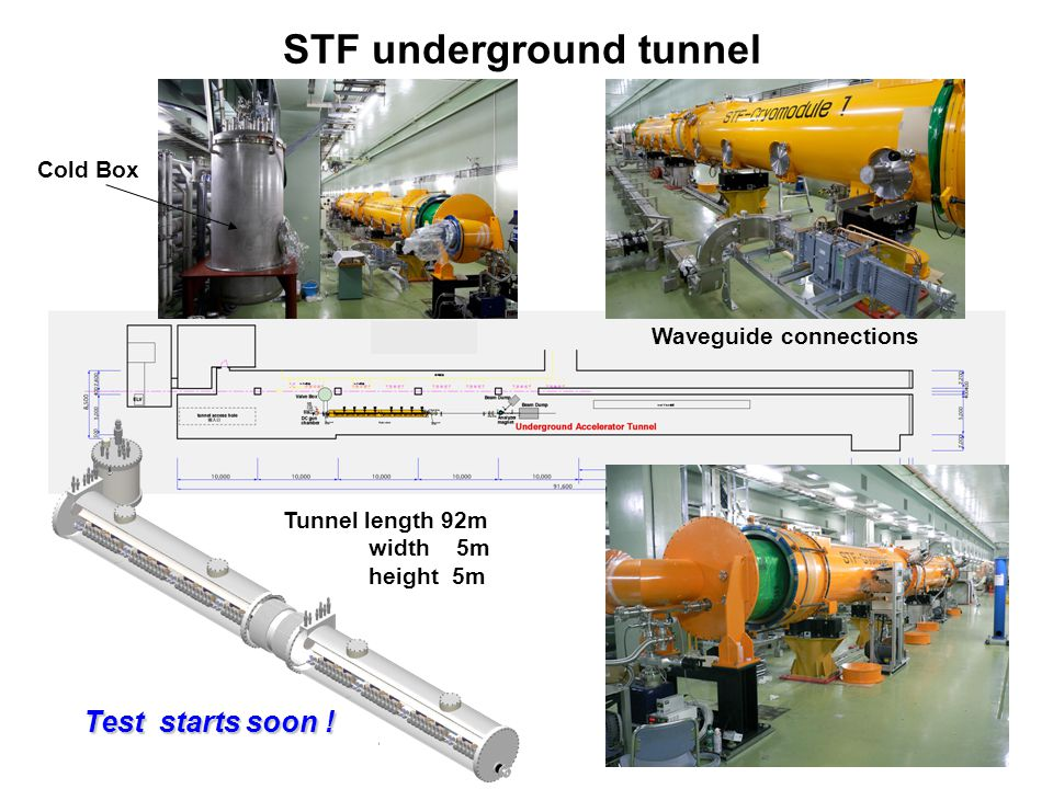 STF underground tunnel Valve Box Connected Short Cryomodules Cold Box Waveguide connections Tunnel length 92m width 5m height 5m Test starts soon !