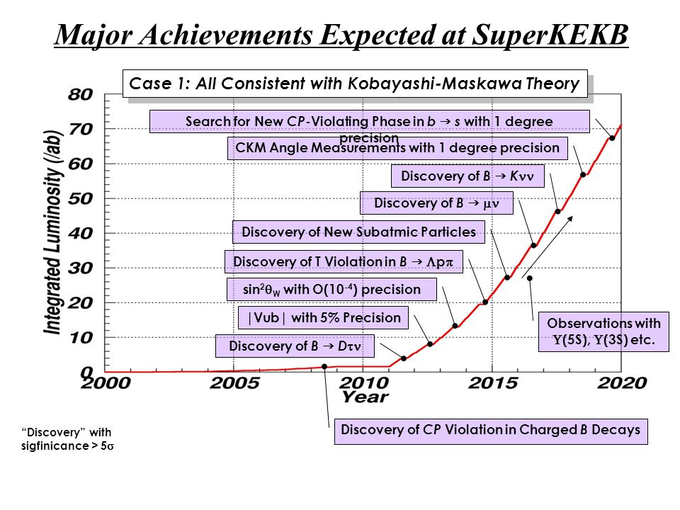 Major Achievements Expected at SuperKEKB Case 1: All Consistent with Kobayashi-Maskawa Theory Discovery of T Violation in B   p  Discovery of B  K Discovery of B  D  Discovery of B   CKM Angle Measurements with 1 degree precision Discovery of CP Violation in Charged B Decays |Vub| with 5% Precision Search for New CP -Violating Phase in b  s with 1 degree precision Discovery with sigfinicance > 5  Discovery of New Subatmic Particles sin 2  W with O(10 -4 ) precision Observations with  (5S),  (3S) etc.