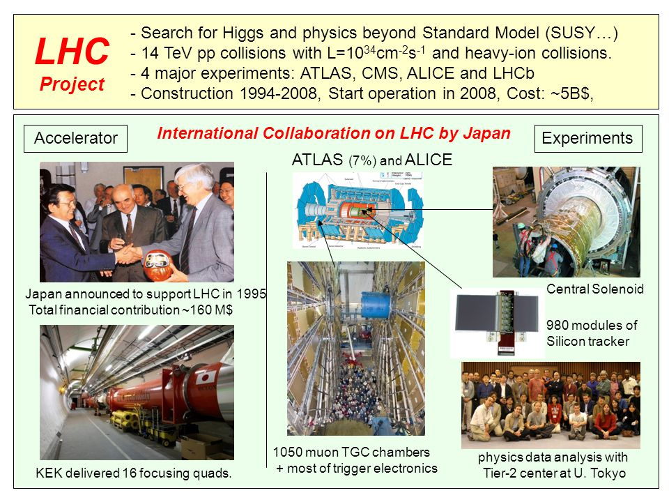 International Collaboration on LHC by Japan AcceleratorExperiments LHC Project - Search for Higgs and physics beyond Standard Model (SUSY…) - 14 TeV pp collisions with L=10 34 cm -2 s -1 and heavy-ion collisions.