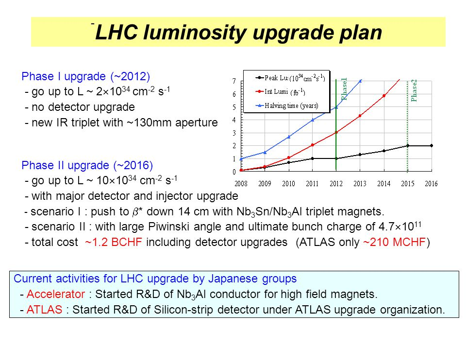 LHC luminosity upgrade plan - Phase I upgrade (  2012) - go up to L  2  10 34 cm -2 s -1 - no detector upgrade - new IR triplet with  130mm aperture Phase II upgrade (  2016) - go up to L  10  10 34 cm -2 s -1 - with major detector and injector upgrade - scenario I : push to  * down 14 cm with Nb 3 Sn/Nb 3 Al triplet magnets.