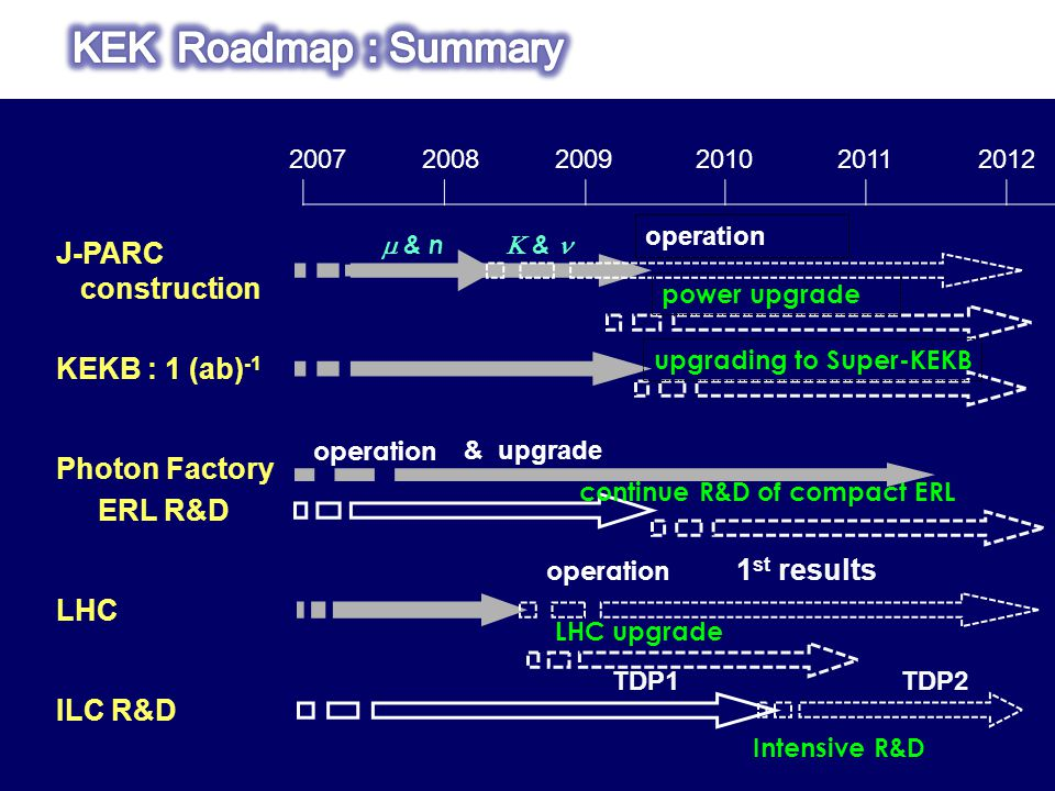 200720082009201020112012 KEKB : 1 (ab) -1 Photon Factory & upgrade operation LHC J-PARC construction ERL R&D operation 1 st results operation ILC R&D TDP1TDP2  & n  & power upgradeupgrading to Super-KEKB continue R&D of compact ERL LHC upgrade Intensive R&D