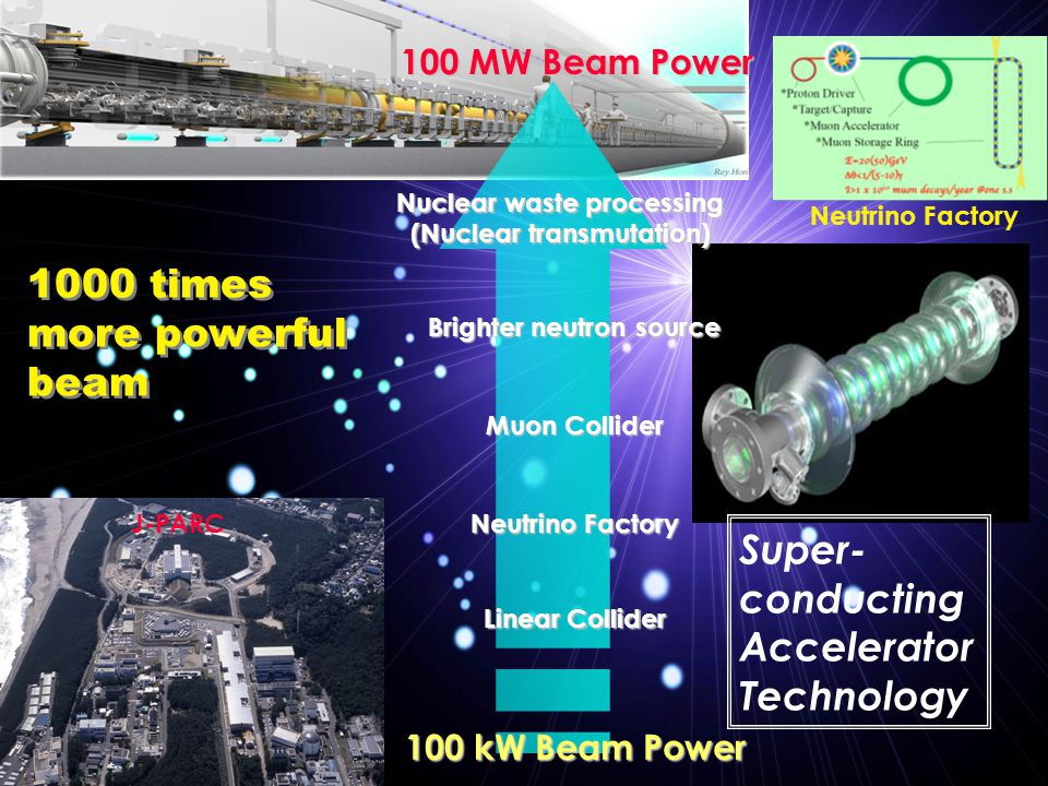 1000 times more powerful beam 1000 times more powerful beam Super- conducting Accelerator Technology 100 kW Beam Power 100 MW Beam Power J-PARC Neutrino Factory Muon Collider Linear Collider Brighter neutron source Nuclear waste processing (Nuclear transmutation) Neutrino Factory