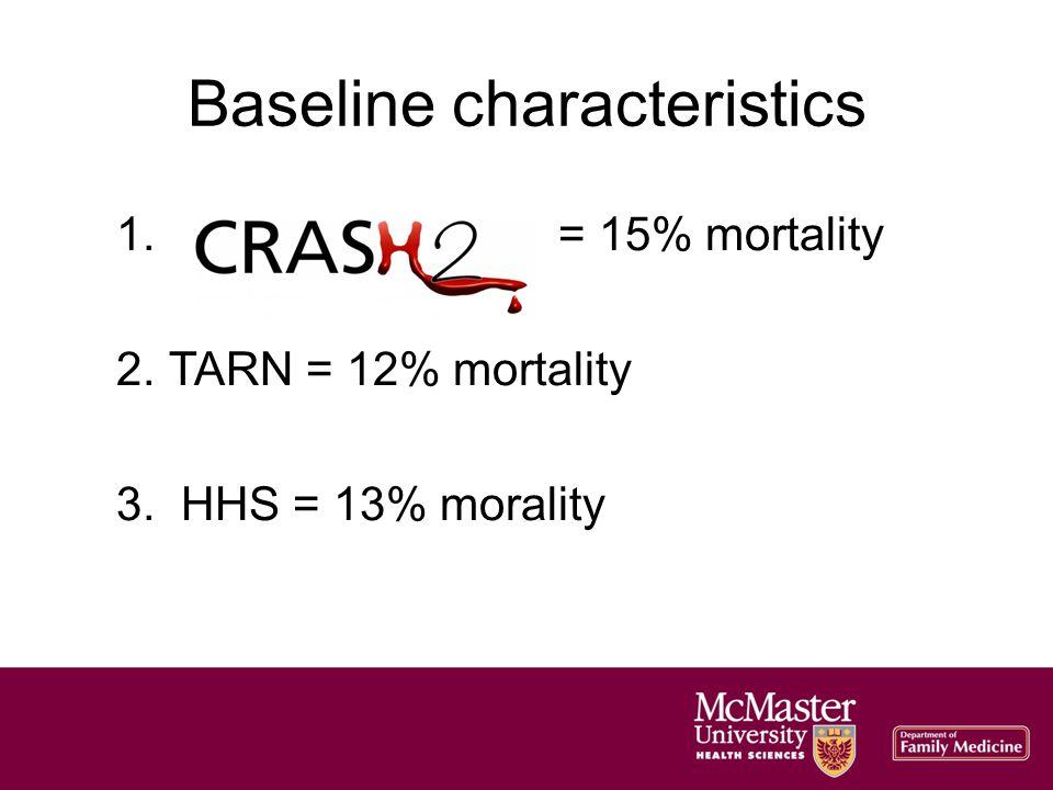 Baseline characteristics 1. = 15% mortality 2.TARN = 12% mortality 3. HHS = 13% morality