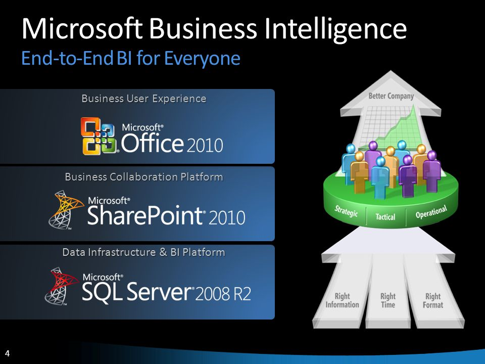 4 4 Business User Experience Microsoft Business Intelligence End-to-End BI for Everyone Business Collaboration Platform Data Infrastructure & BI Platform