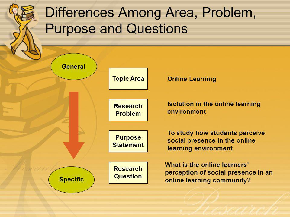 Differences Among Area, Problem, Purpose and Questions General Specific Topic Area Research Problem Purpose Statement Research Question Online Learning Isolation in the online learning environment To study how students perceive social presence in the online learning environment What is the online learners' perception of social presence in an online learning community?