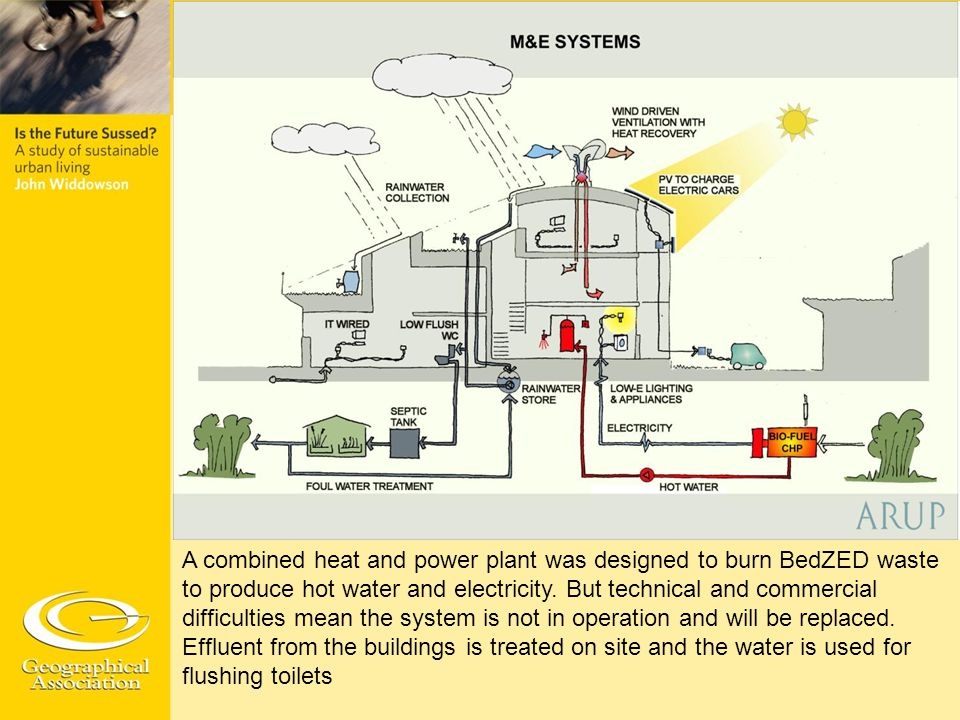 A combined heat and power plant was designed to burn BedZED waste to produce hot water and electricity. But technical and commercial difficulties mean
