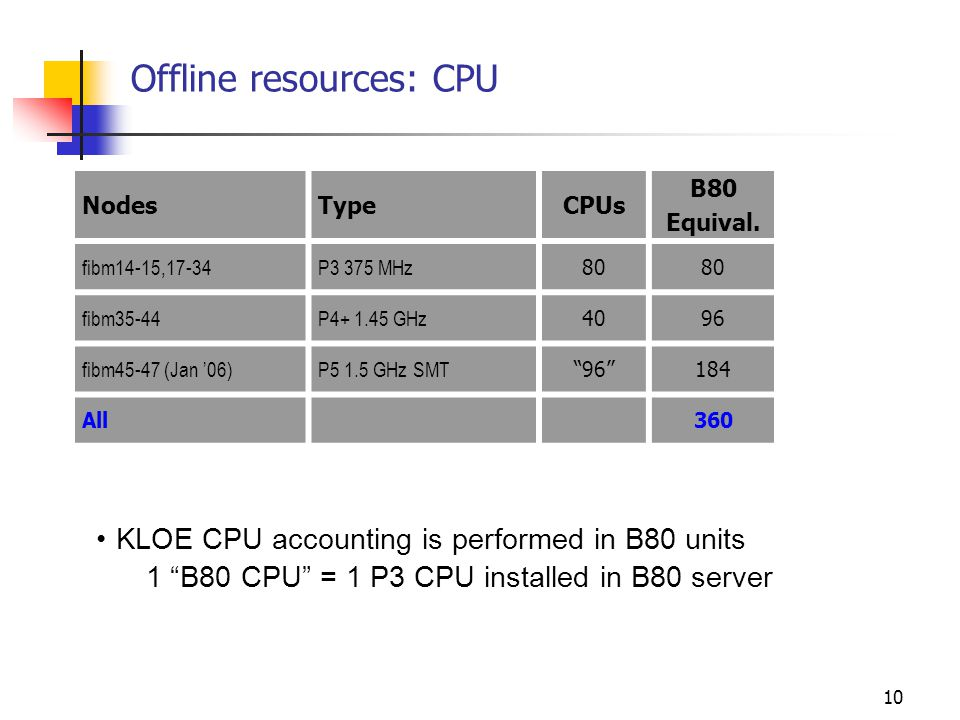 10 Offline resources: CPU NodesTypeCPUs B80 Equival.