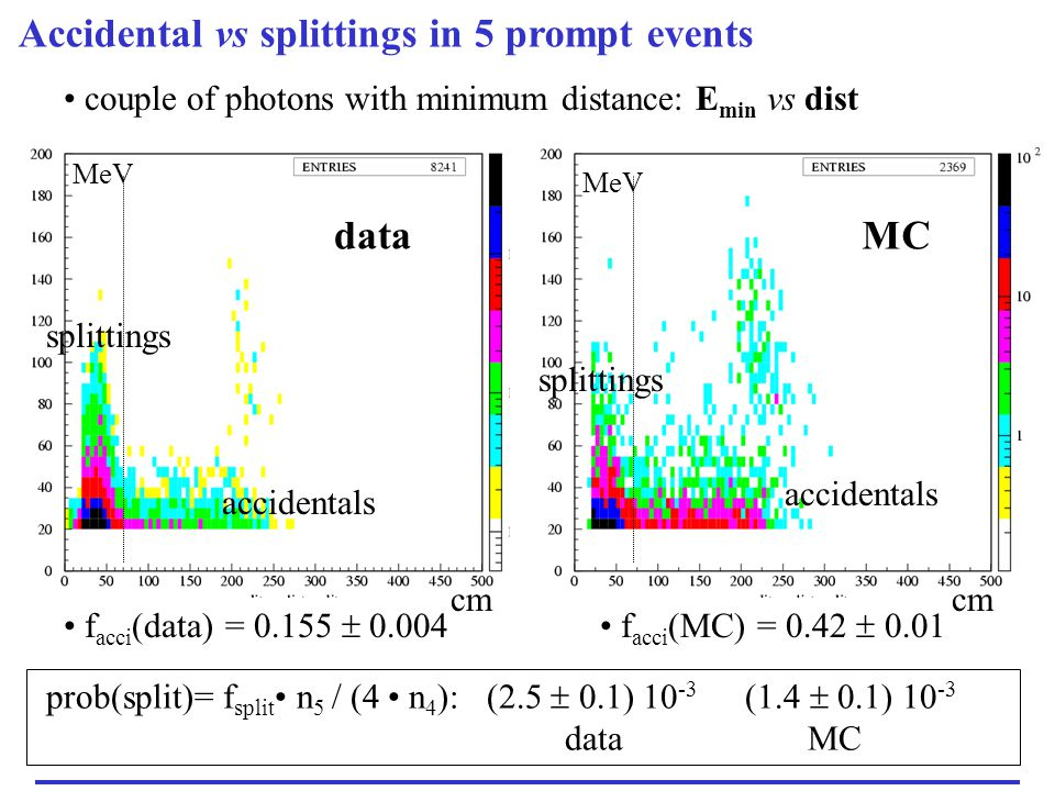 Accidental vs splittings in 5 prompt events dataMC couple of photons with minimum distance: E min vs dist f acci (data) = 0.155  0.004 accidentals sp
