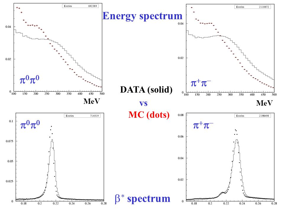 MeV Energy spectrum  DATA (solid) vs MC (dots)   spectrum    