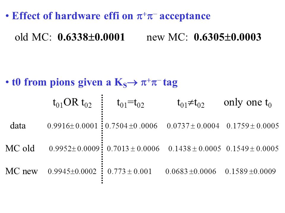 Effect of hardware effi on      acceptance old MC: 0.6338  0.0001 new MC: 0.6305  0.0003 t0 from pions given a K S      tag t 01 OR t 02