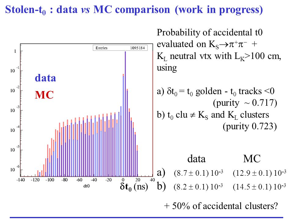 MeV MC (solid) data (dots) Energy spectrum  t 0 < 0 Need to check the energy spectrum in slices of  t 0 to see if there is a sizeable contribution of residual  splittings