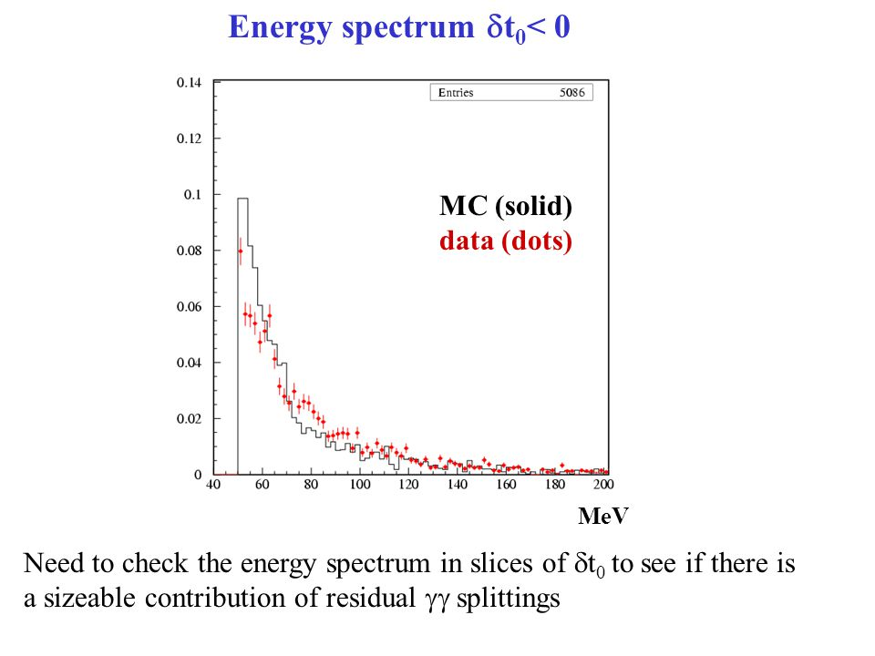 MeV MC (solid) data (dots) Energy spectrum  t 0 < 0 Need to check the energy spectrum in slices of  t 0 to see if there is a sizeable contribution o