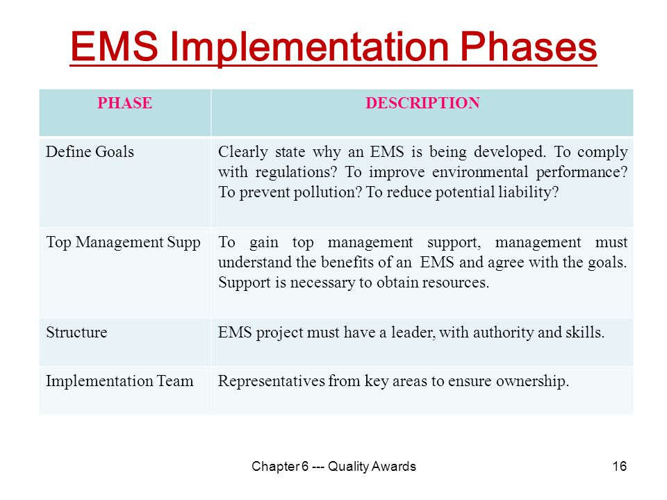 EMS Implementation Phases 16 PHASEDESCRIPTION Define GoalsClearly state why an EMS is being developed. To comply with regulations? To improve environm
