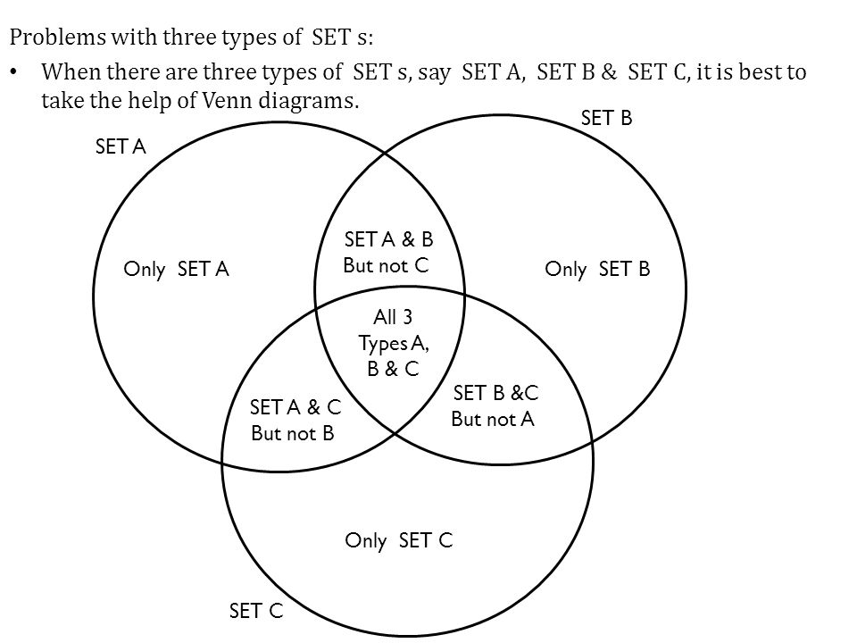 Problems with three types of SET s: When there are three types of SET s, say SET A, SET B & SET C, it is best to take the help of Venn diagrams. SET A