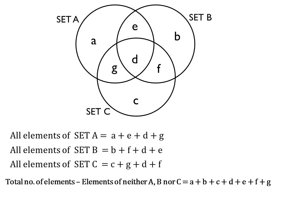 SET A SET B e b a SET C d f c g All elements of SET A = a + e + d + g All elements of SET B = b + f + d + e All elements of SET C = c + g + d + f Tota