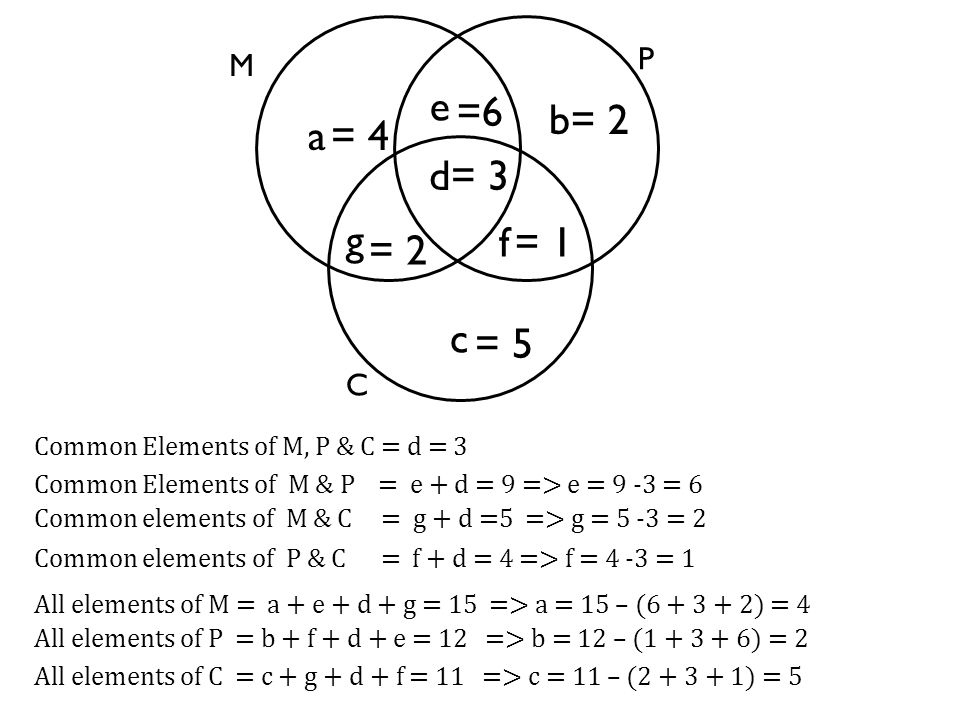 M P e b a C d f c g All elements of M = a + e + d + g = 15 => a = 15 – (6 + 3 + 2) = 4 All elements of P = b + f + d + e = 12 => b = 12 – (1 + 3 + 6)