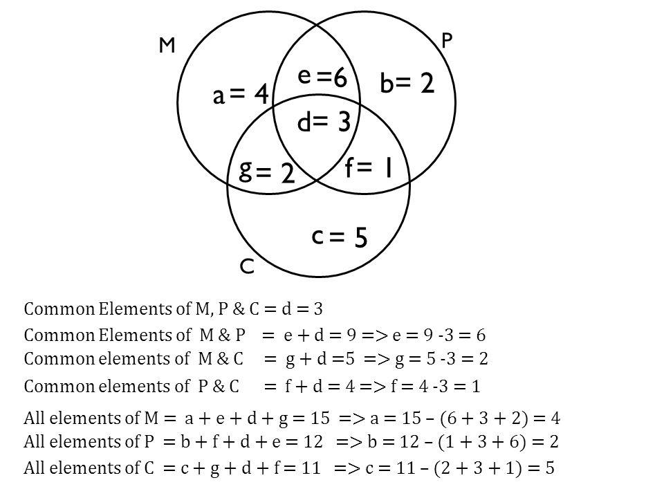 M P e b a C d f c g All elements of M = a + e + d + g = 15 => a = 15 – (6 + 3 + 2) = 4 All elements of P = b + f + d + e = 12 => b = 12 – (1 + 3 + 6) = 2 All elements of C = c + g + d + f = 11 => c = 11 – (2 + 3 + 1) = 5 Common elements of P & C = f + d = 4 => f = 4 -3 = 1 Common Elements of M & P = e + d = 9 => e = 9 -3 = 6 Common elements of M & C = g + d =5 => g = 5 -3 = 2 Common Elements of M, P & C = d = 3 =6 = 3 = 2 = 1 = 4 = 2 = 5